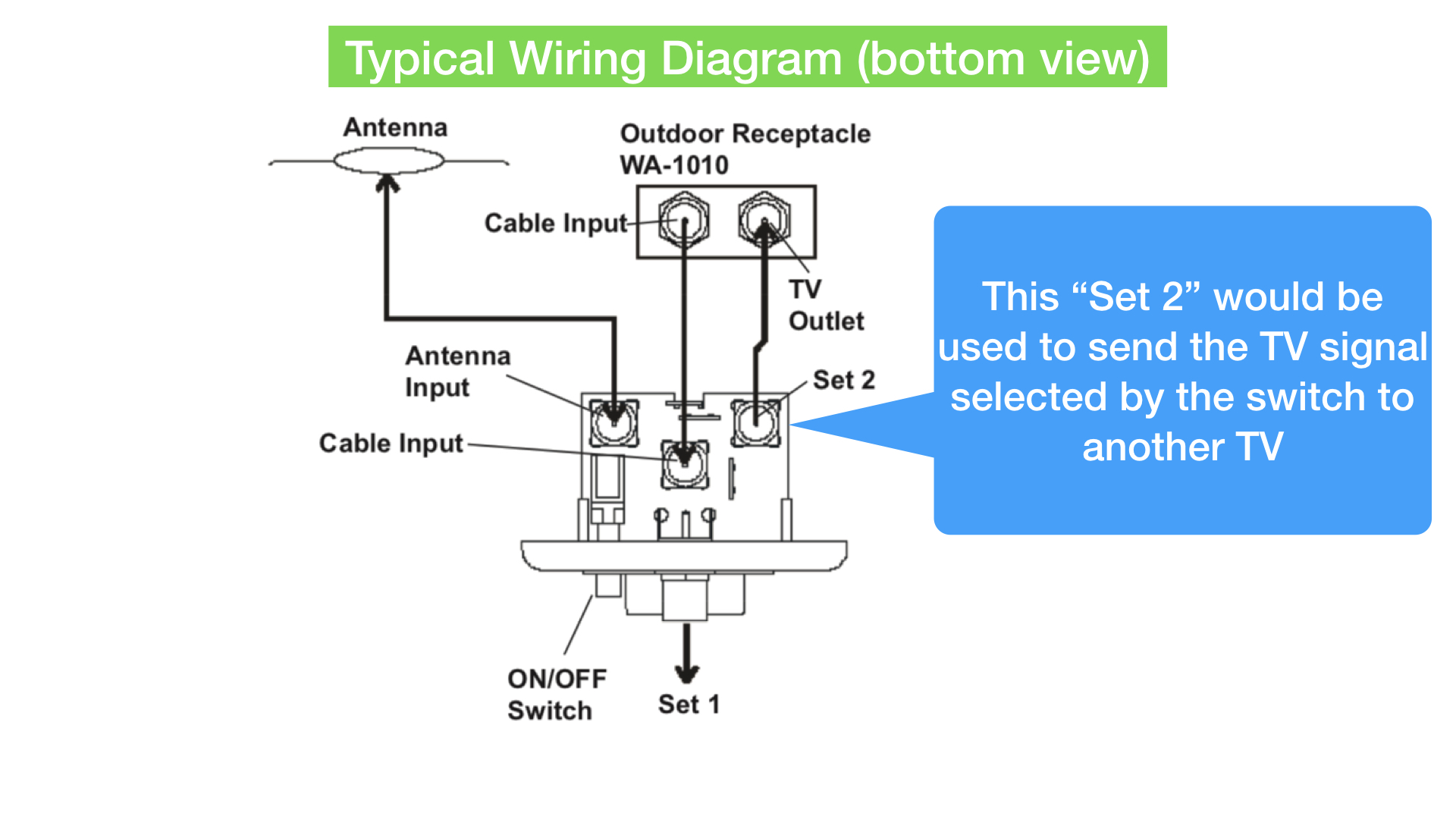 typical auto wiring diagram rv antenna and cable switch typical rv wiring diagram